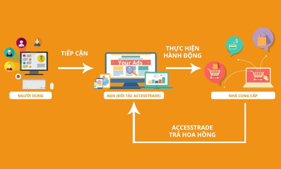 Cách thức hoạt động của Affiliate Marketing