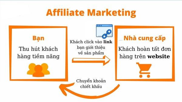 Các hình thức Affiliate marketing phổ biến tại Việt Nam