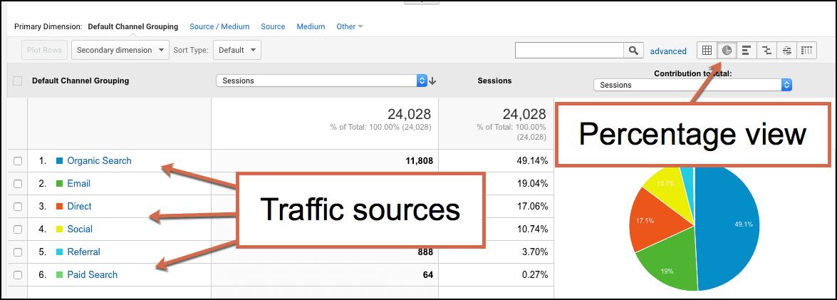 Chỉ số đo lường Website traffic source được dùng để xác định nguồn nào là nguồn nào tốt nhất, nguồn nào cần chú ý hơn